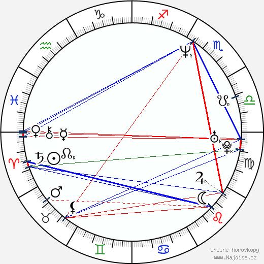 Michaela Kuklová wikipedie wiki 2019, 2020 horoskop