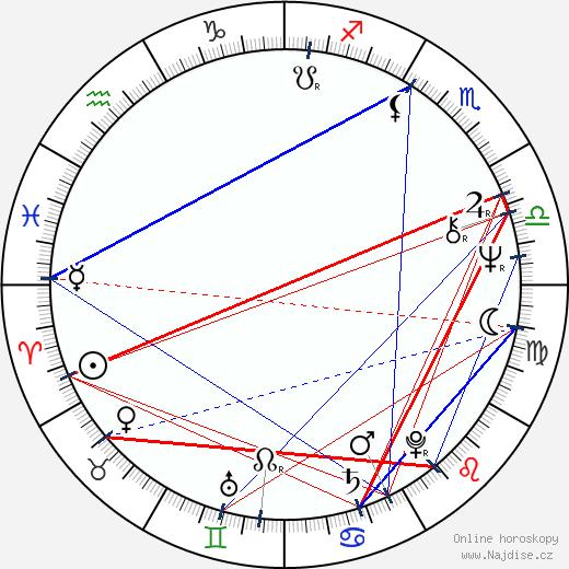 Michaela Lohniská wikipedie wiki 2020, 2021 horoskop