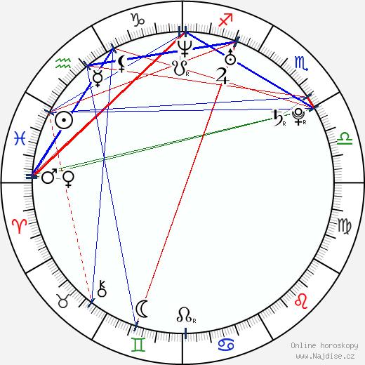 Michaela Nosková wikipedie wiki 2017, 2018 horoskop