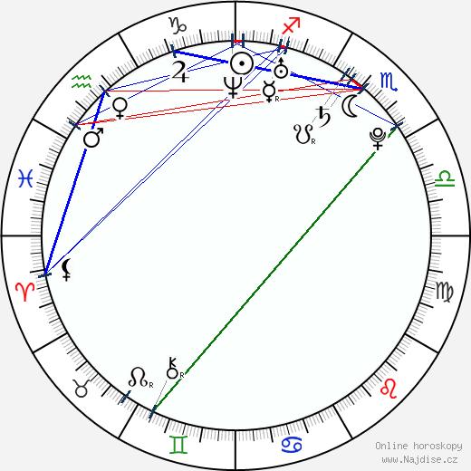 Michaela Ochotská wikipedie wiki 2019, 2020 horoskop