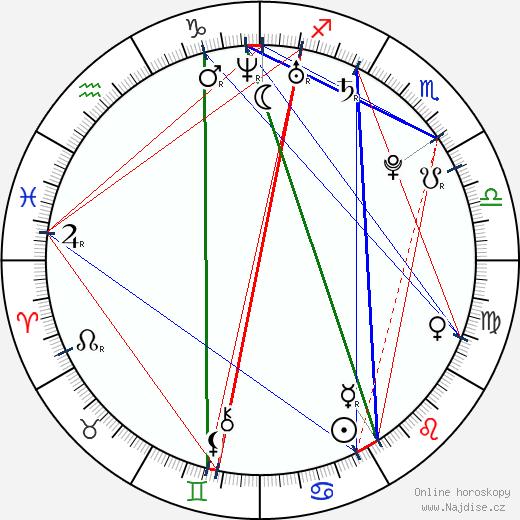 Michaela Řeháková wikipedie wiki 2018, 2019 horoskop