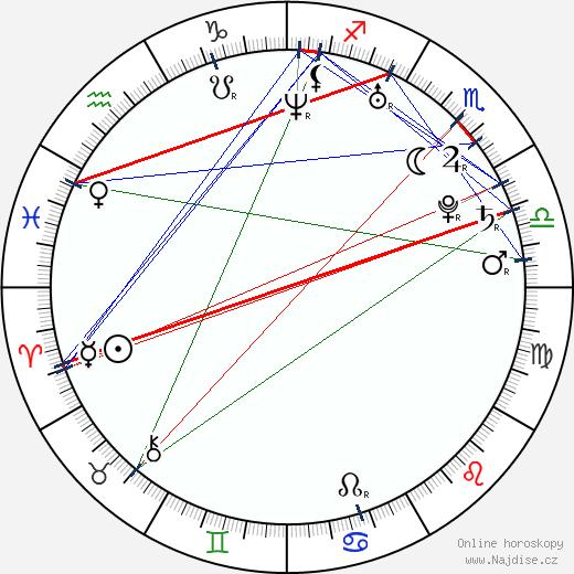 Michaela Uhrová wikipedie wiki 2018, 2019 horoskop