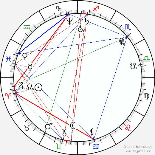 Michaela Zrůstová wikipedie wiki 2018, 2019 horoskop