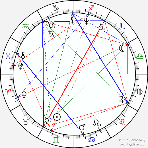 Michail Alexandrovič Bakunin wikipedie wiki 2020, 2021 horoskop