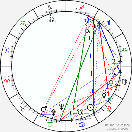 Michail Bolduman wikipedie wiki 2018, 2019 horoskop