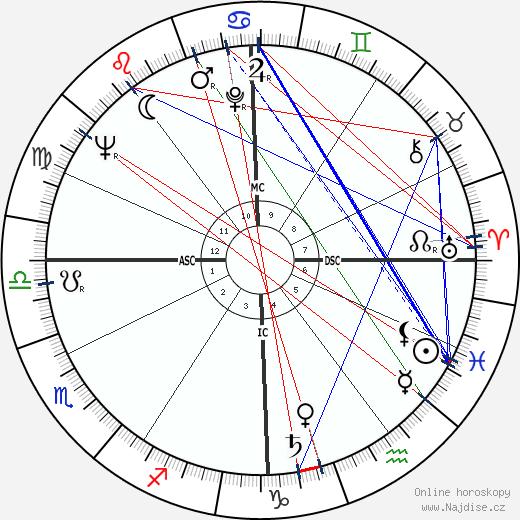 Michail Gorbačov wikipedie wiki 2019, 2020 horoskop