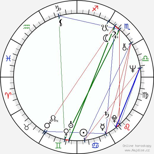 Michail Iljenko wikipedie wiki 2018, 2019 horoskop