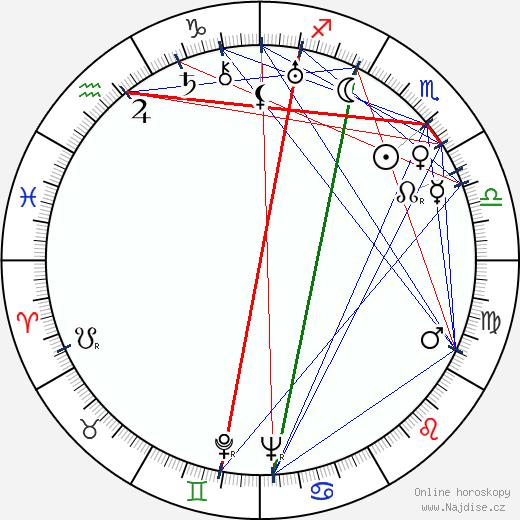 Michail Janšin wikipedie wiki 2020, 2021 horoskop