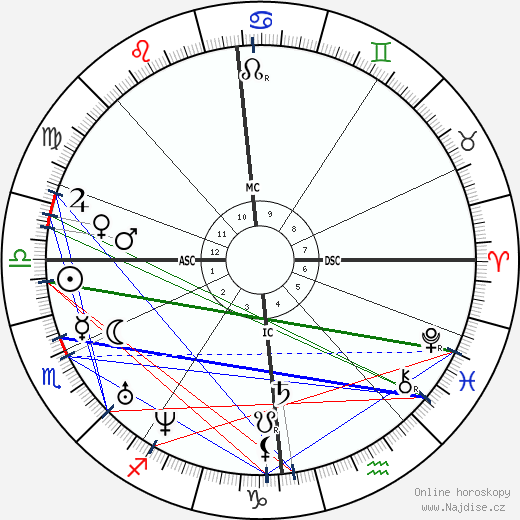 Michail Jurjevič Lermontov wikipedie wiki 2019, 2020 horoskop
