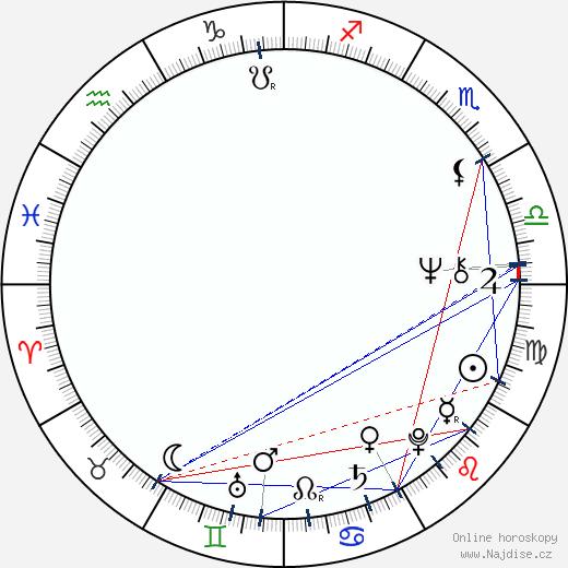 Michail Kac wikipedie wiki 2018, 2019 horoskop