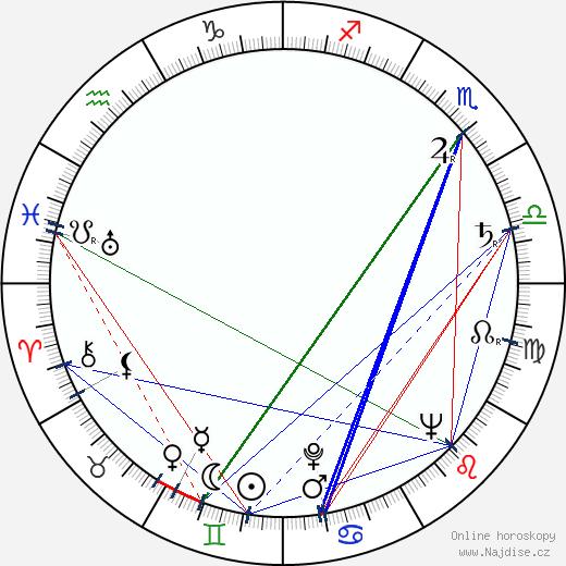 Michail Pugovkin wikipedie wiki 2018, 2019 horoskop