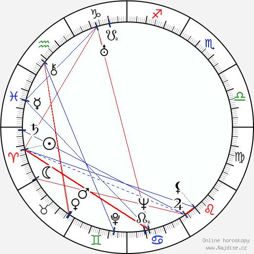 Michail Šapiro wikipedie wiki 2017, 2018 horoskop