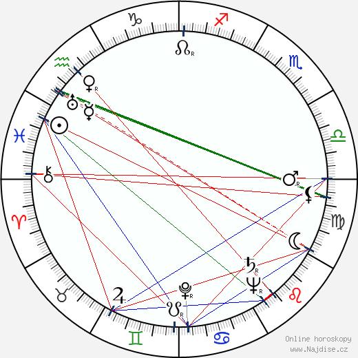 Michajl Kuzněcov wikipedie wiki 2019, 2020 horoskop