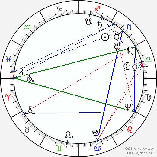Michajl Uljanov wikipedie wiki 2018, 2019 horoskop