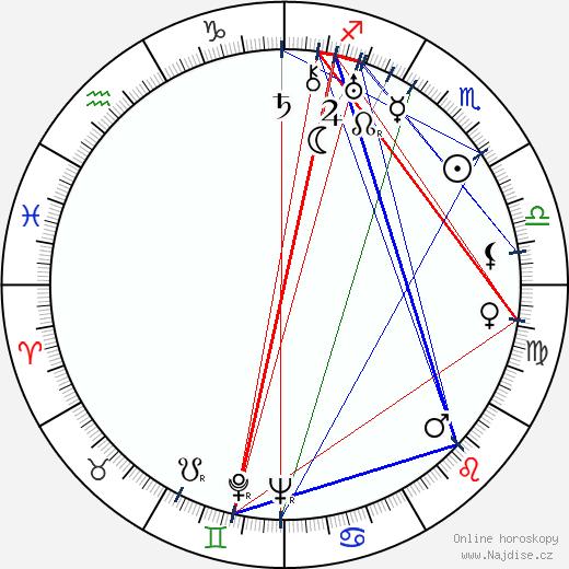 Michajl Žarov wikipedie wiki 2019, 2020 horoskop