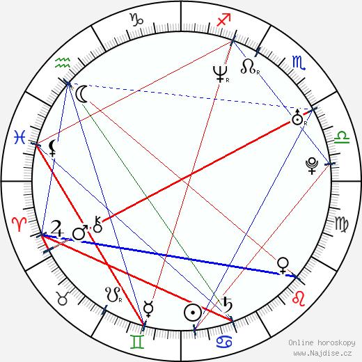 Michal Babák wikipedie wiki 2018, 2019 horoskop