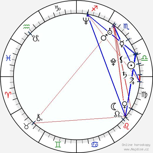 Michal Beran wikipedie wiki 2020, 2021 horoskop