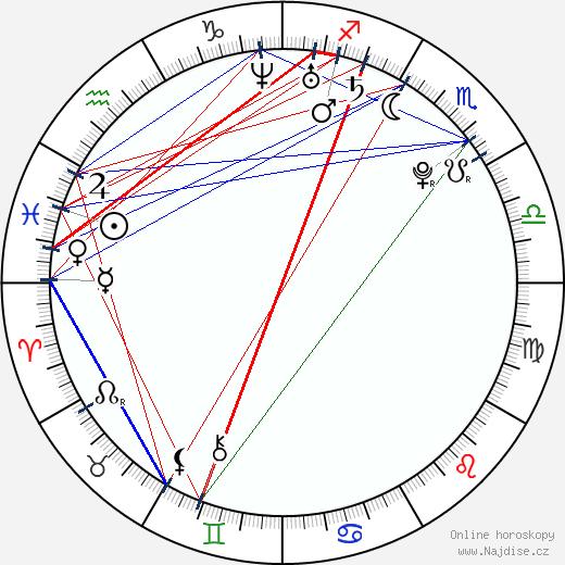 Michal Birner wikipedie wiki 2018, 2019 horoskop