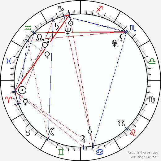 Michal Březina wikipedie wiki 2018, 2019 horoskop