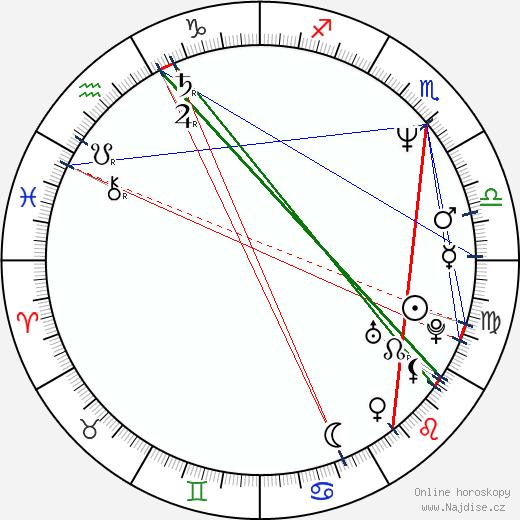 Michal Caban wikipedie wiki 2020, 2021 horoskop
