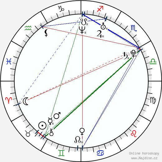 Michal Dalecký wikipedie wiki 2020, 2021 horoskop
