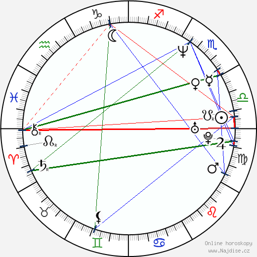 Michal Dlouhý wikipedie wiki 2019, 2020 horoskop