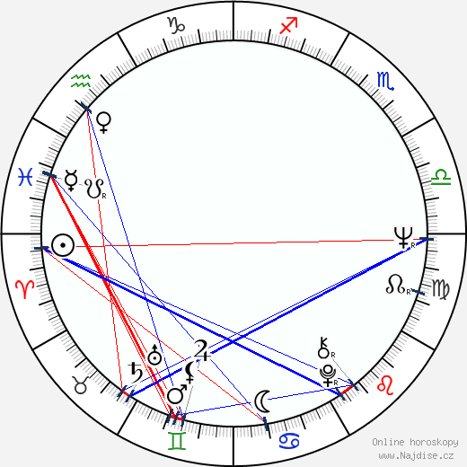 Michal Dočolomanský wikipedie wiki 2019, 2020 horoskop