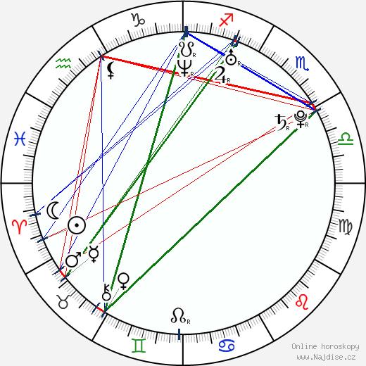 Michal Dragoun wikipedie wiki 2018, 2019 horoskop