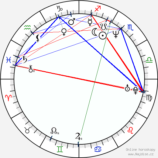 Michal Dvořák wikipedie wiki 2019, 2020 horoskop