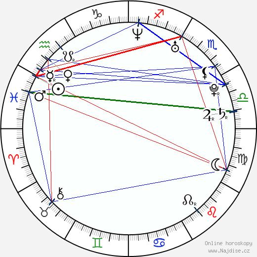 Michal Grajewski wikipedie wiki 2018, 2019 horoskop