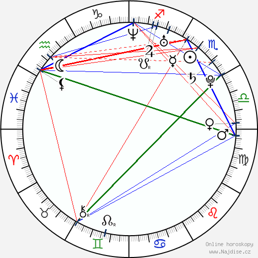 Michal Holán wikipedie wiki 2019, 2020 horoskop