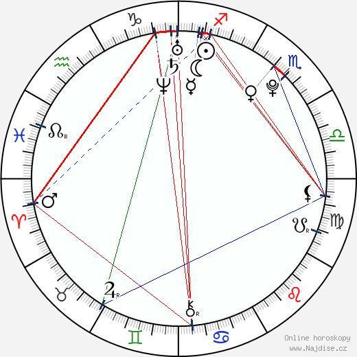 Michal Hrdlička wikipedie wiki 2019, 2020 horoskop
