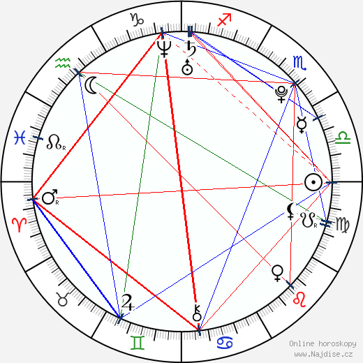 Michal Hruška wikipedie wiki 2018, 2019 horoskop