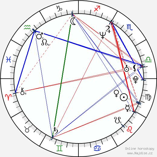 Michal Hrůza wikipedie wiki 2018, 2019 horoskop