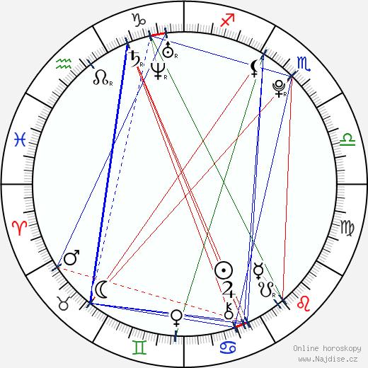 Michal Jordán wikipedie wiki 2020, 2021 horoskop