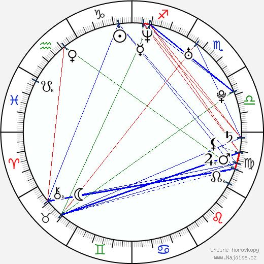 Michal Koterski wikipedie wiki 2019, 2020 horoskop
