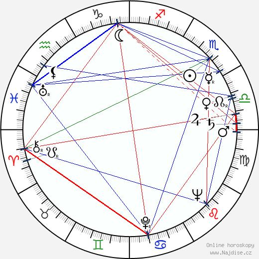 Michal Kožuch wikipedie wiki 2020, 2021 horoskop