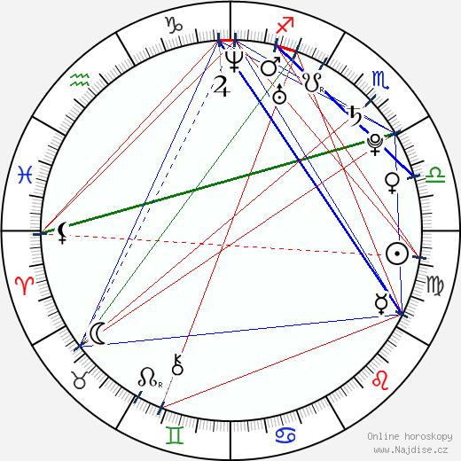 Michal Lieberzeit wikipedie wiki 2018, 2019 horoskop