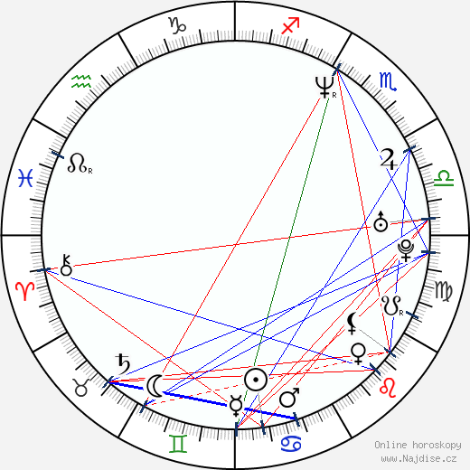Michal Malátný wikipedie wiki 2019, 2020 horoskop