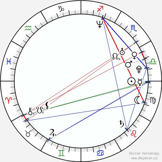 Michal Michálek wikipedie wiki 2019, 2020 horoskop