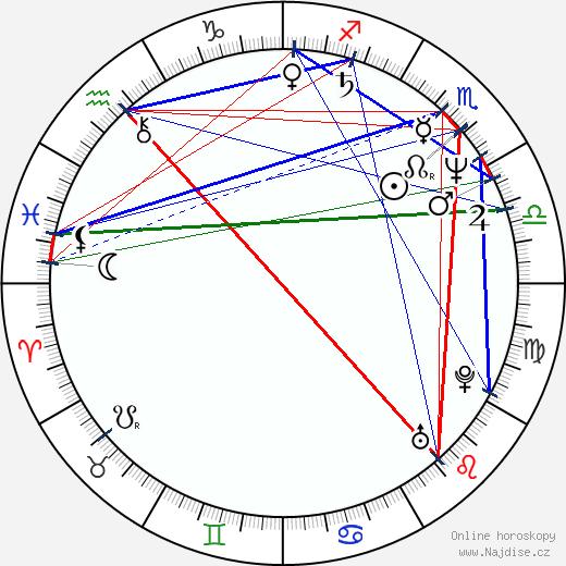 Michal Nesvadba wikipedie wiki 2019, 2020 horoskop