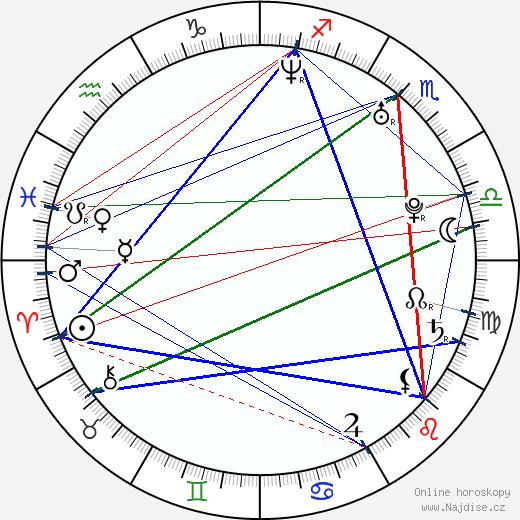 Michal Novotný wikipedie wiki 2019, 2020 horoskop
