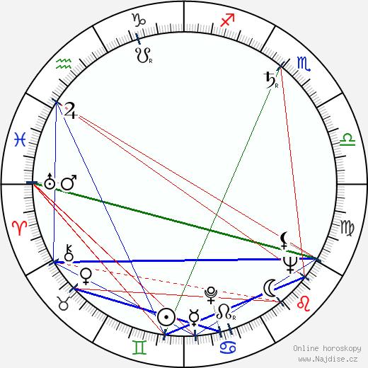 Michal Rábek wikipedie wiki 2018, 2019 horoskop