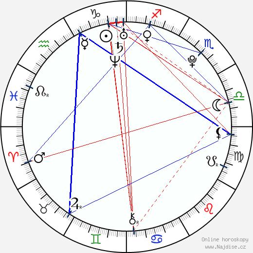 Michal Řepík wikipedie wiki 2019, 2020 horoskop