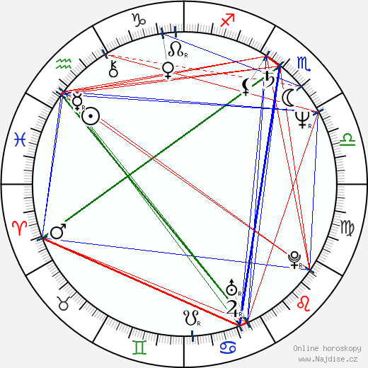 Michal Roneš wikipedie wiki 2018, 2019 horoskop