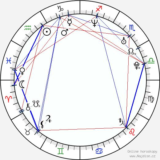 Michal Šafařík wikipedie wiki 2017, 2018 horoskop