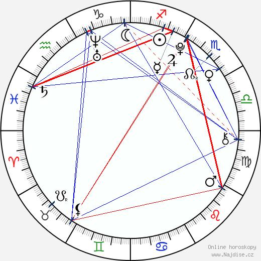 Michal Šeps wikipedie wiki 2019, 2020 horoskop