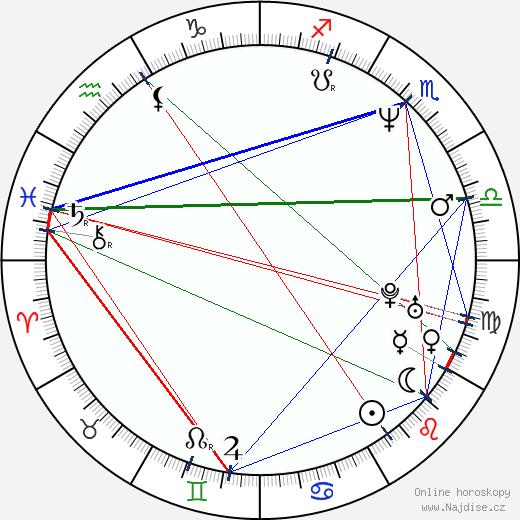 Michal Suchánek wikipedie wiki 2018, 2019 horoskop