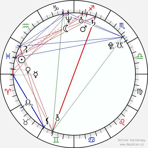 Michal Valent wikipedie wiki 2019, 2020 horoskop
