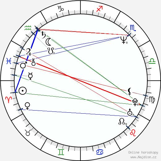 Michal Viewegh wikipedie wiki 2020, 2021 horoskop